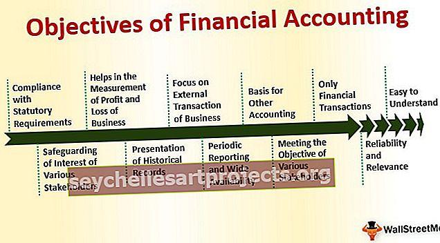 Στόχοι της Χρηματοοικονομικής Λογιστικής