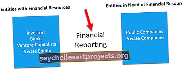 Στόχοι χρηματοοικονομικής αναφοράς