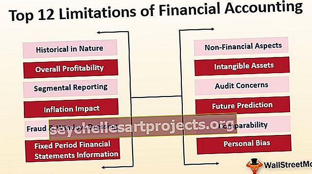 Περιορισμοί της Χρηματοοικονομικής Λογιστικής