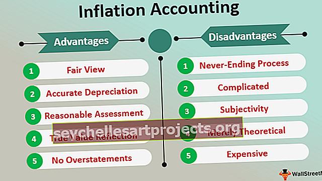 Λογιστική πληθωρισμού