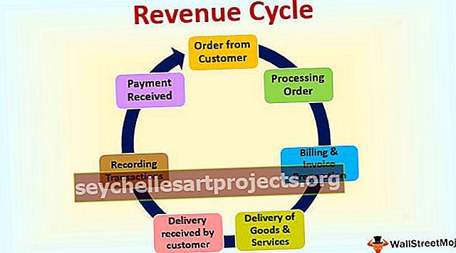 Κύκλος εσόδων