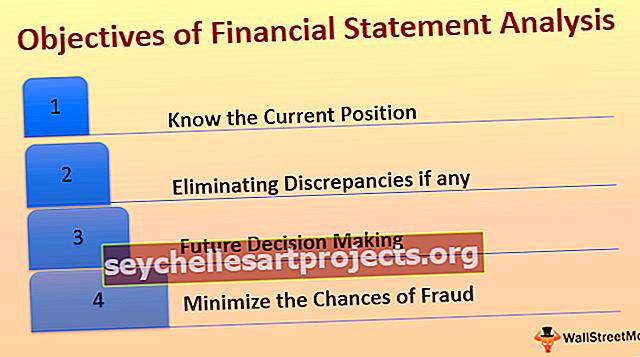 Στόχοι της Ανάλυσης Οικονομικών Καταστάσεων