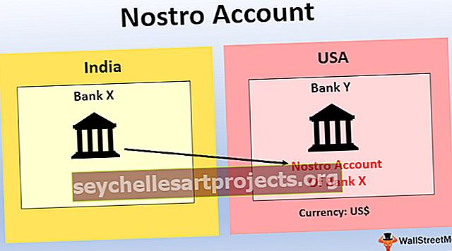Λογαριασμός Nostro