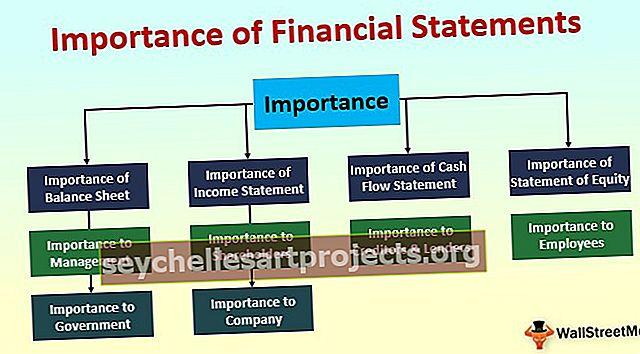 Σημασία των Οικονομικών Καταστάσεων