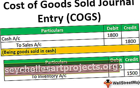 Κόστος εμπορευμάτων που πωλήθηκε Είσοδος περιοδικού (COGS)