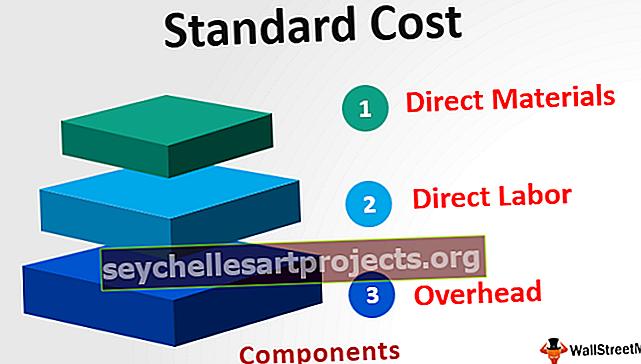Πρότυπο κόστος
