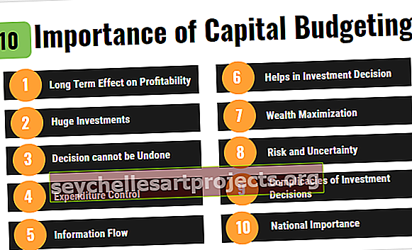 Σημασία προϋπολογισμού κεφαλαίου