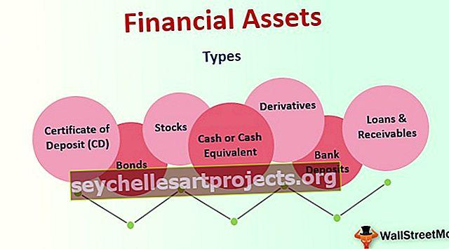 Χρηματοοικονομικά περιουσιακά στοιχεία