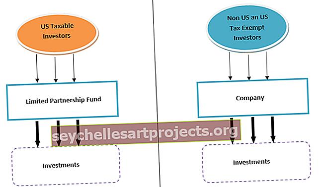 Πώς λειτουργεί ένα Hedge Fund;