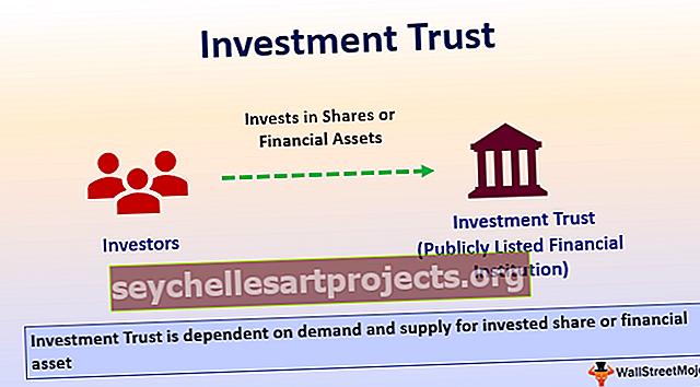 Επενδυτική εμπιστοσύνη