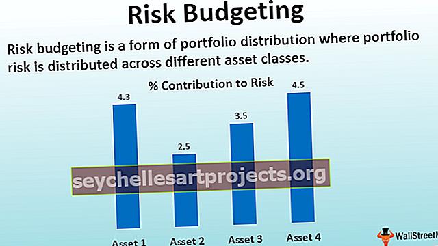 Προϋπολογισμός κινδύνων