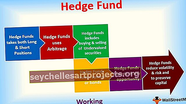 Τι είναι το Hedge Fund;