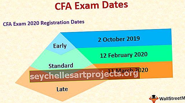 Ημερομηνίες και πρόγραμμα εξετάσεων CFA (2020)