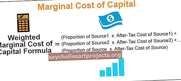 Mezní náklady na kapitál