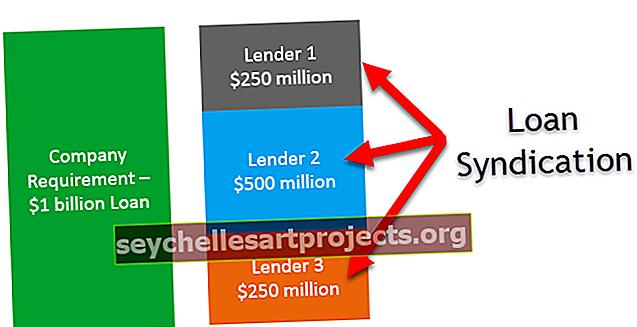 Syndikace půjček