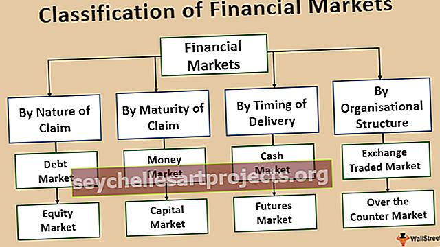 Klasifikace finančních trhů