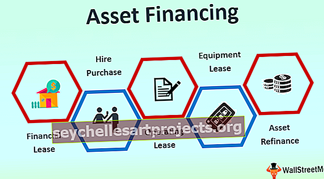 Financování majetku
