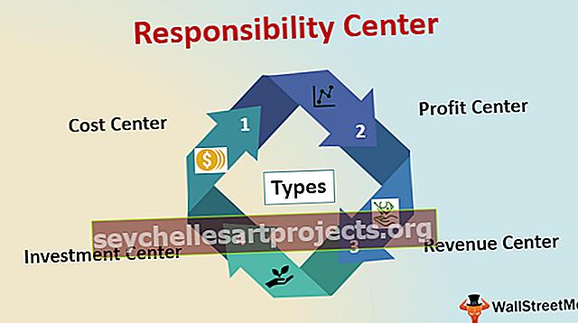 Centrum odpovědnosti