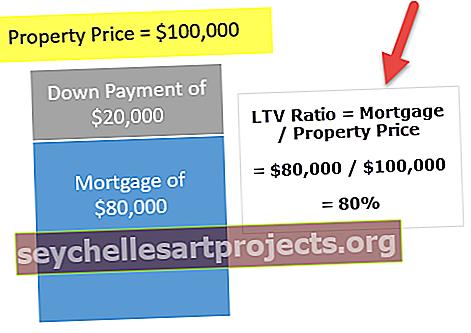 Poměr úvěru k hodnotě (LTV)