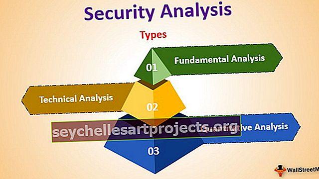 Saugumo analizė