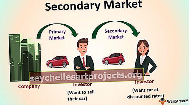 Δευτερεύουσα αγορά
