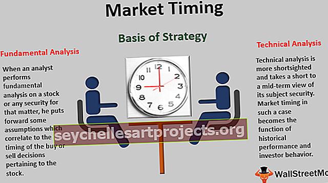Χρονισμός αγοράς