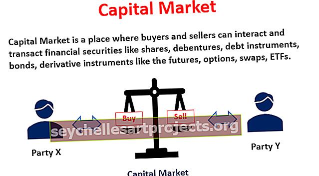 Kapitalo rinka