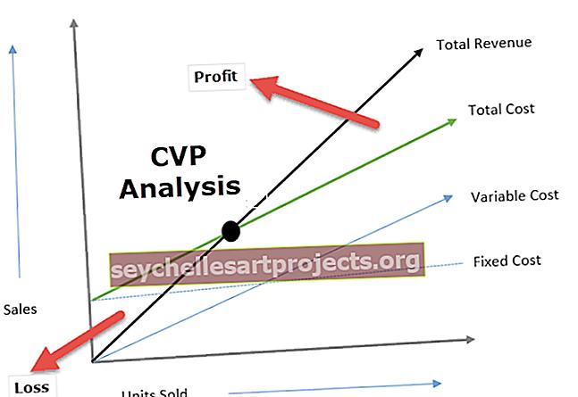 Sąnaudų apimties pelno analizė