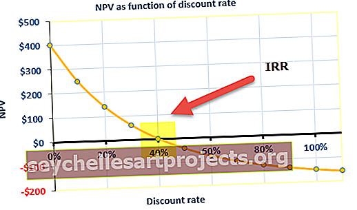 Vidinė grąžos norma (IRR)