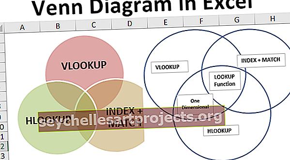 Biểu đồ Venn trong Excel