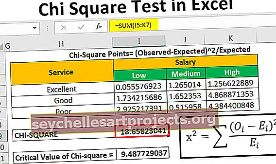 Δοκιμή τετραγώνου Chi στο Excel