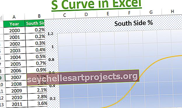 S Curve στο Excel