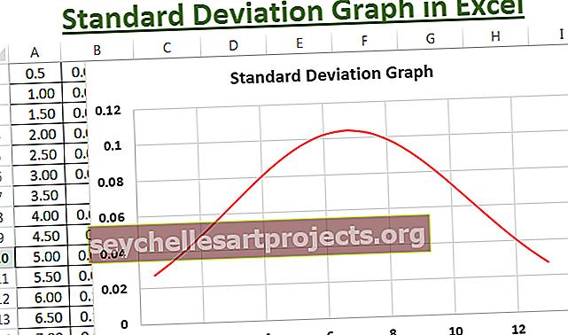 Γράφημα τυπικής απόκλισης στο Excel