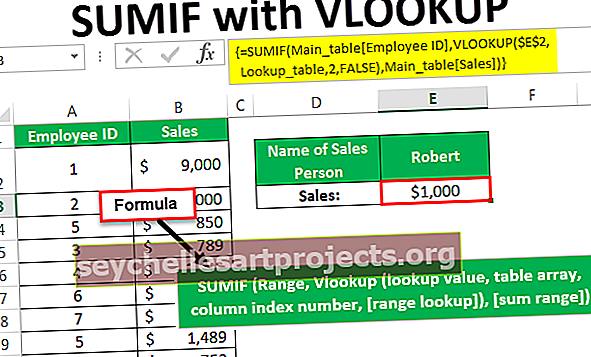 SUMIF με VLOOKUP