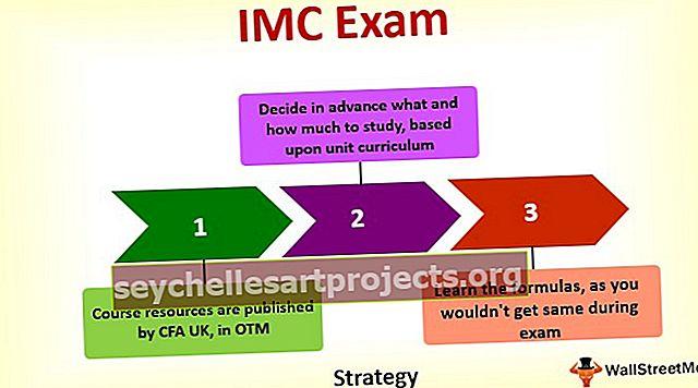 CFA IMC - investeeringute haldamise sertifikaadi eksami juhend