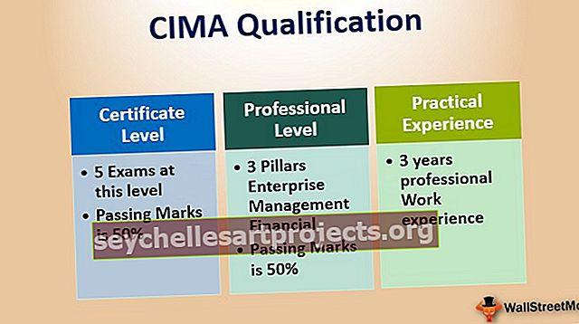 CIMA kvalifikatsioon | Täielik juhend algajatele