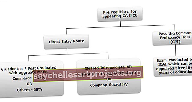 CA IPCC eksamikaalud, õppeplaan, näpunäited, läbimistasud, tasud