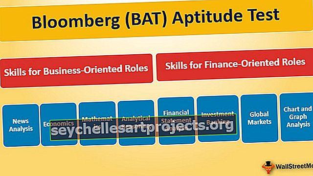 Bloombergi sobivuskatse - PVT Täielik juhend algajatele