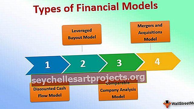 Druhy finančních modelů