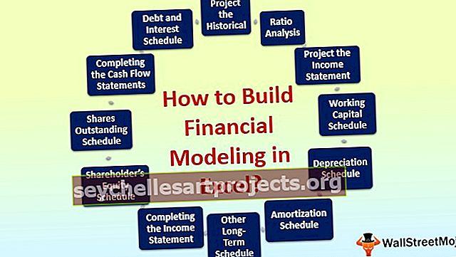 Finanční modelování v aplikaci Excel