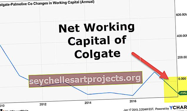 Změny čistého pracovního kapitálu