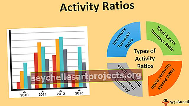 Poměry aktivity