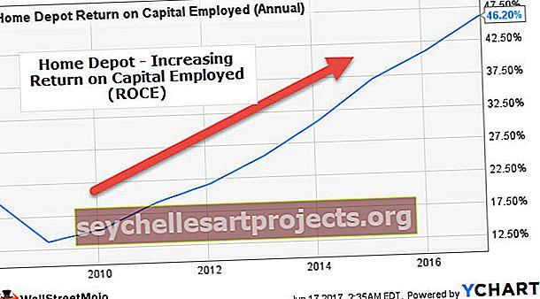 Návratnost použitého kapitálu (ROCE)
