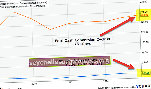 Cyklus konverze hotovosti