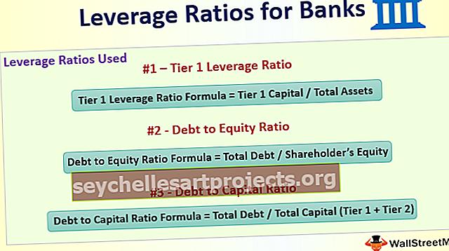 Pákové poměry pro banky