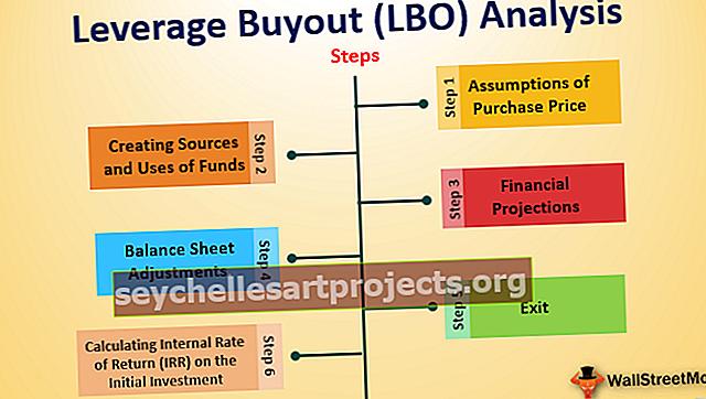 Αγορά μόχλευσης (LBO)