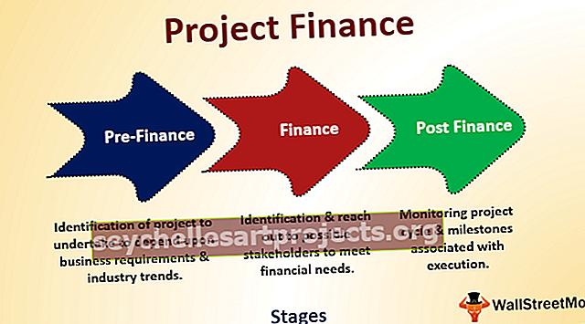 Χρηματοδότηση έργου