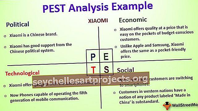 Ανάλυση PEST