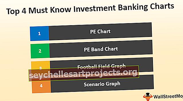 Κορυφαία 4 Πρέπει να γνωρίζετε Διαγράμματα Τραπεζικής Επενδύσεων (περιλαμβάνεται δωρεάν πρότυπο λήψης)