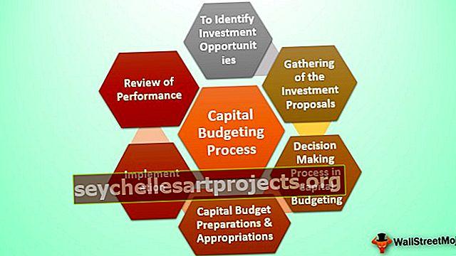 Διαδικασία προϋπολογισμού κεφαλαίου